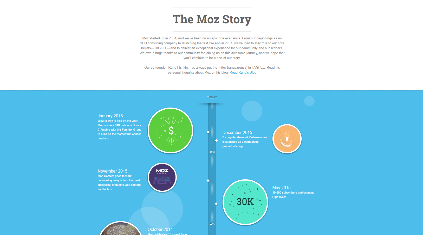 About Us: Moz's Website